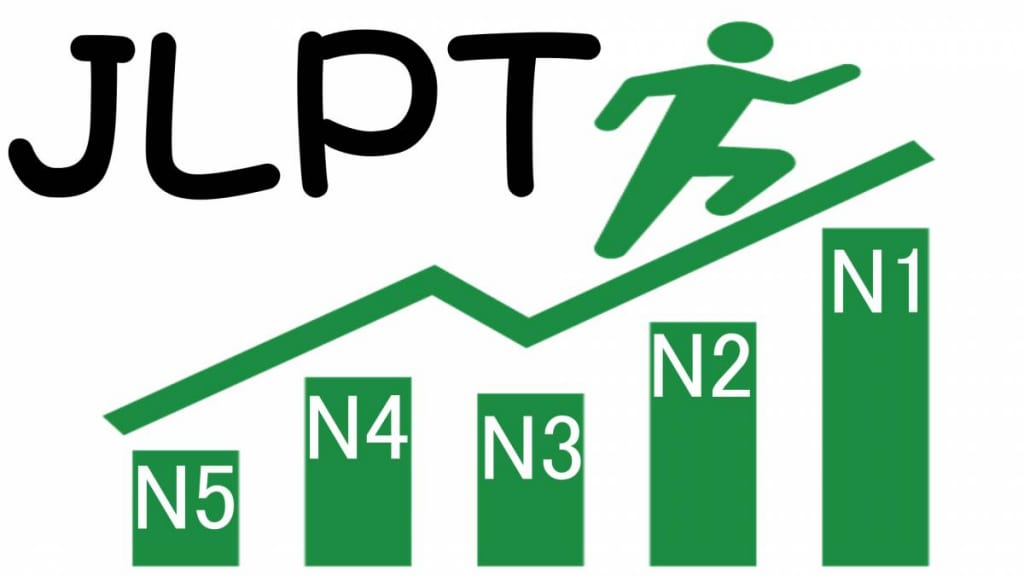 Kỳ thi JLPT