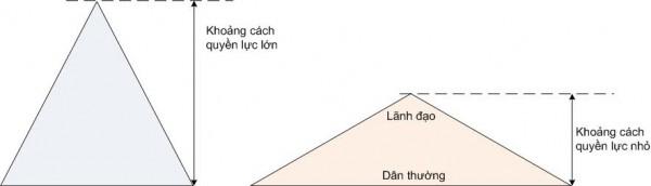 Kim tự tháp PD