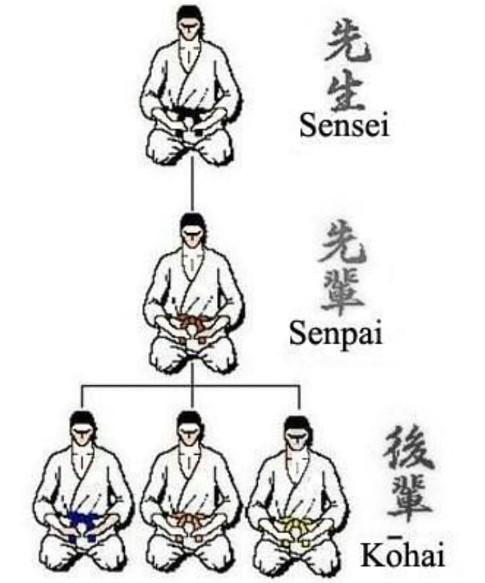 Phân biệt senpai, kohai, sensei trong văn hóa giao tiếp Nhật Bản