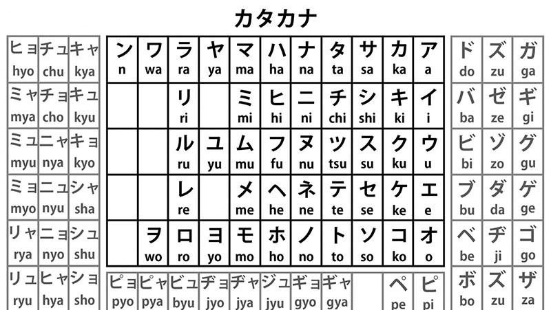 Bảng chữ cái tiếng Nhật Katakana